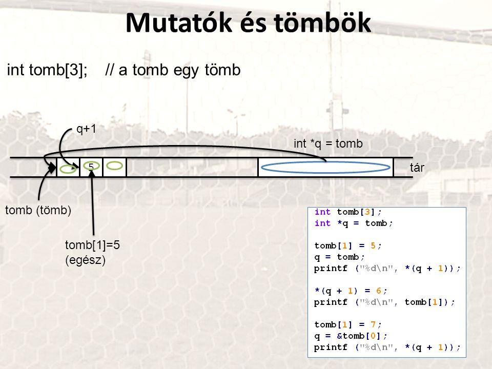 Mutatók és tömbök int tomb[3]; // a tomb egy tömb tár 5 tomb (tömb) tomb[1]=5 (egész) int *q = tomb q+1