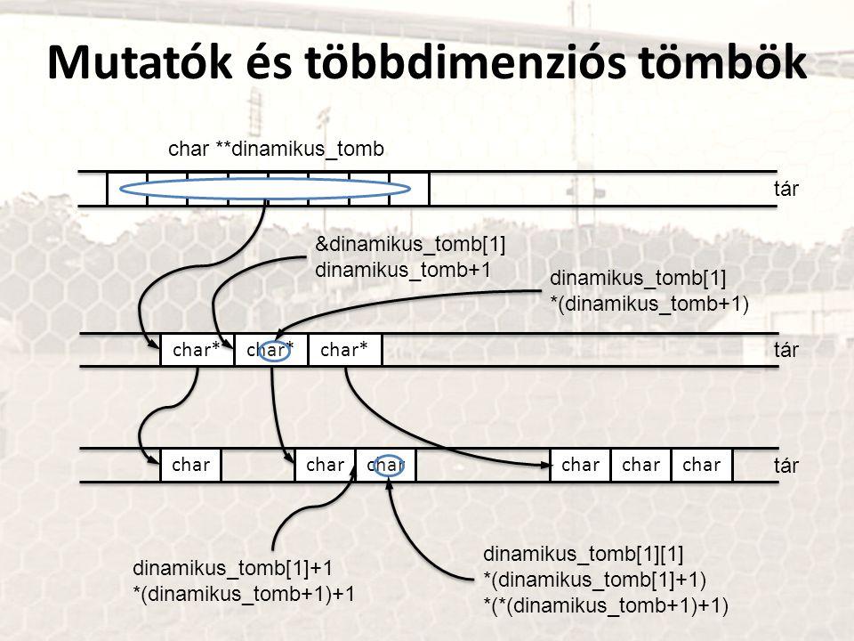Mutatók és többdimenziós tömbök tár char* tár char **dinamikus_tomb char* tár char &dinamikus_tomb[1] dinamikus_tomb+1 dinamikus_tomb[1][1] *(dinamiku