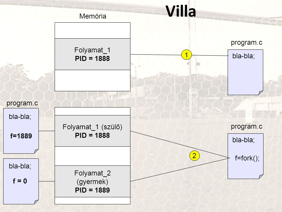 program.c Memória Folyamat_1 PID = 1888 bla-bla; 1 program.c Folyamat_1 (szülő) PID = 1888 2 Folyamat_2 (gyermek) PID = 1889 bla-bla; f=fork(); progra