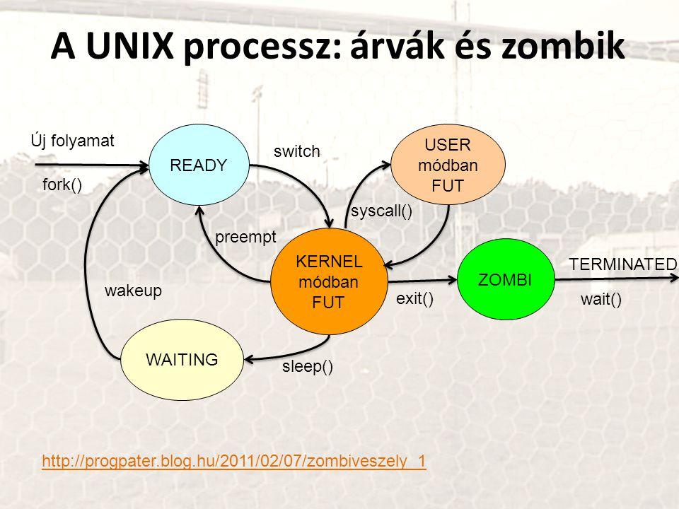 A UNIX processz: árvák és zombik KERNEL módban FUT WAITING READY fork() TERMINATED sleep() wakeup switch Új folyamat preempt USER módban FUT syscall()