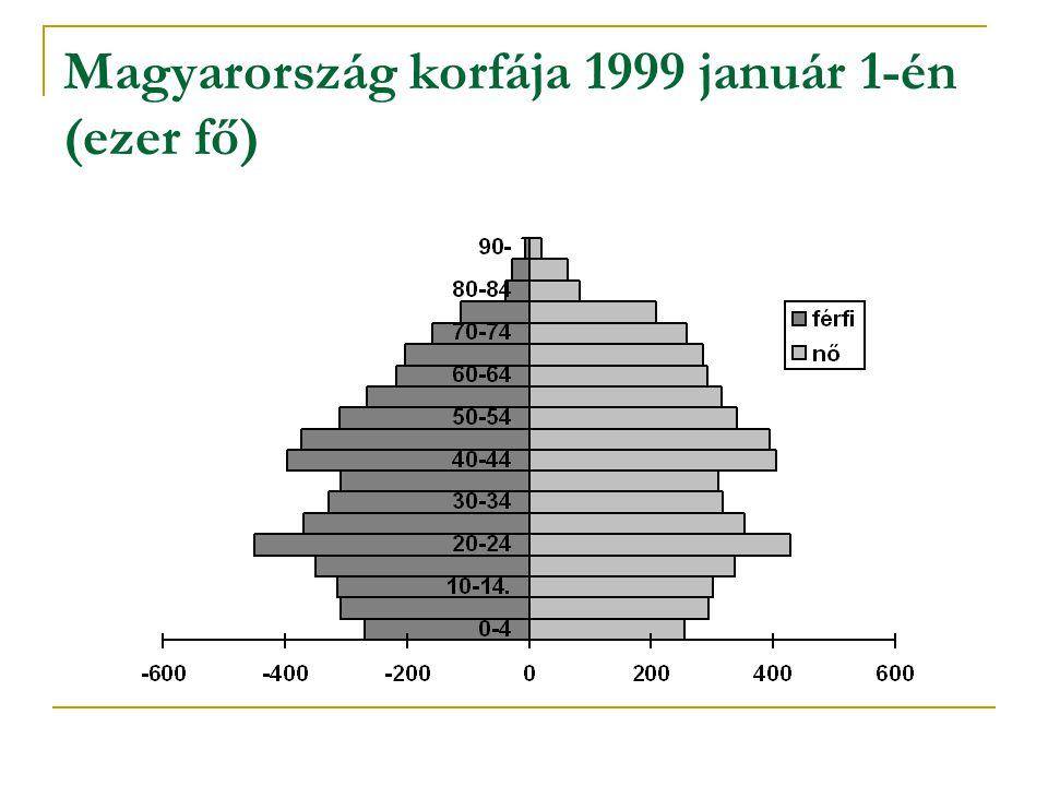 Magyarország korfája 1999 január 1-én (ezer fő)
