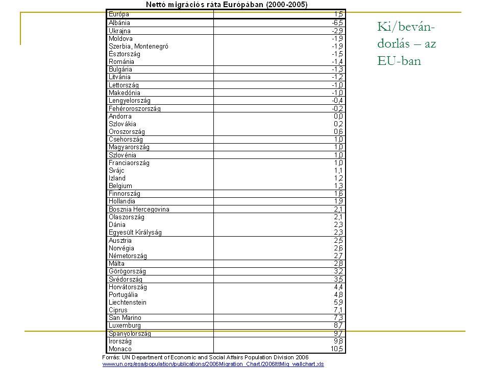 Ki/beván- dorlás – az EU-ban