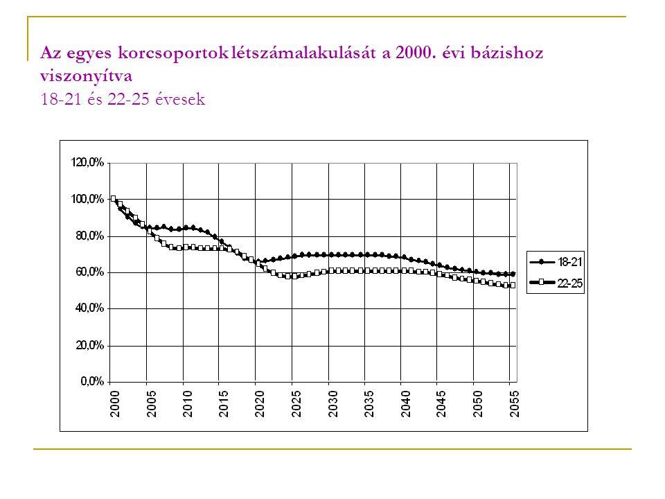 Az egyes korcsoportok létszámalakulását a 2000. évi bázishoz viszonyítva 18-21 és 22-25 évesek