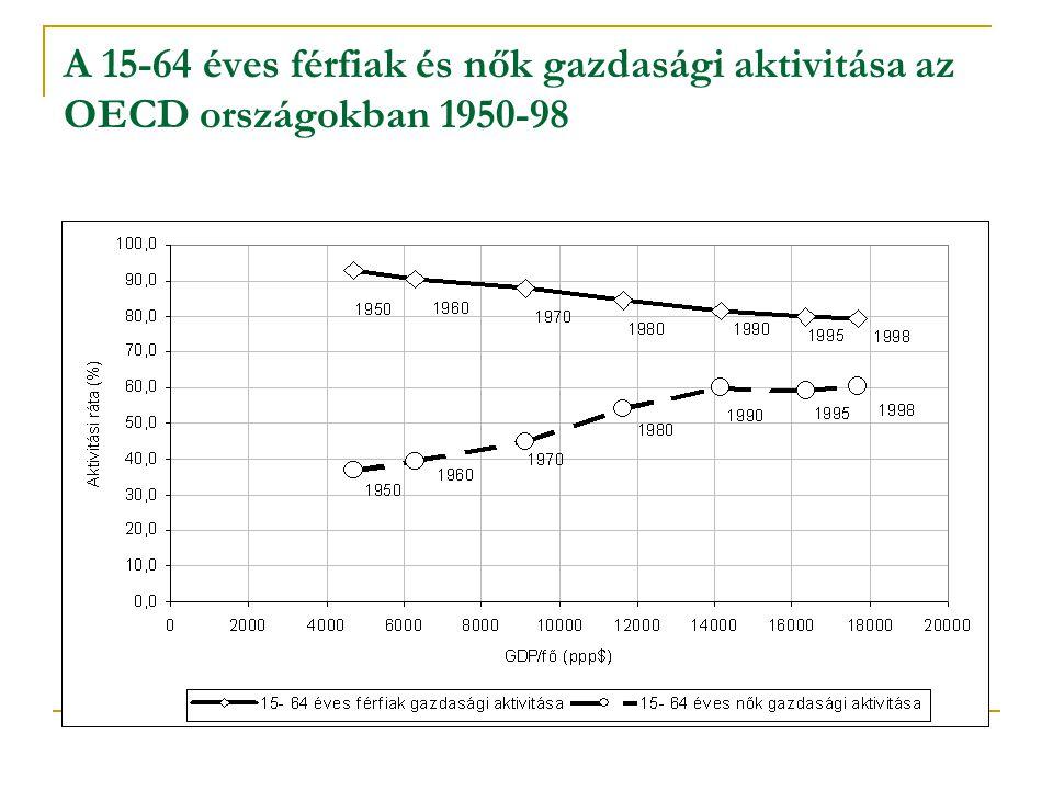 A 15-64 éves férfiak és nők gazdasági aktivitása az OECD országokban 1950-98
