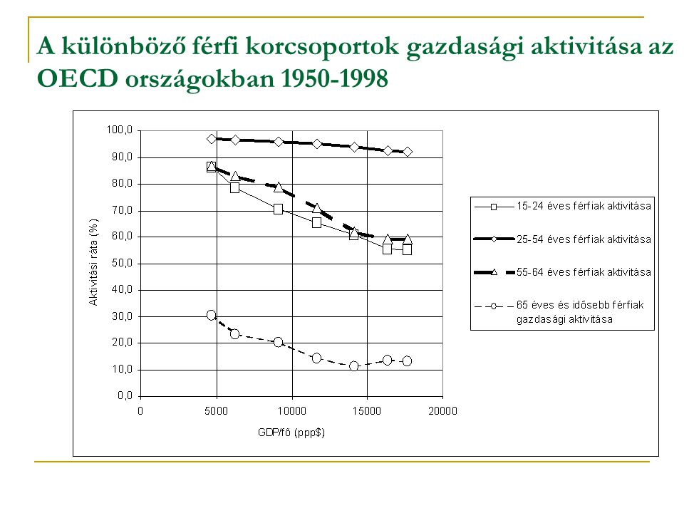 A különböző férfi korcsoportok gazdasági aktivitása az OECD országokban 1950-1998