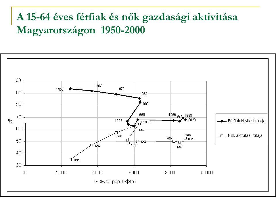 A 15-64 éves férfiak és nők gazdasági aktivitása Magyarországon 1950-2000
