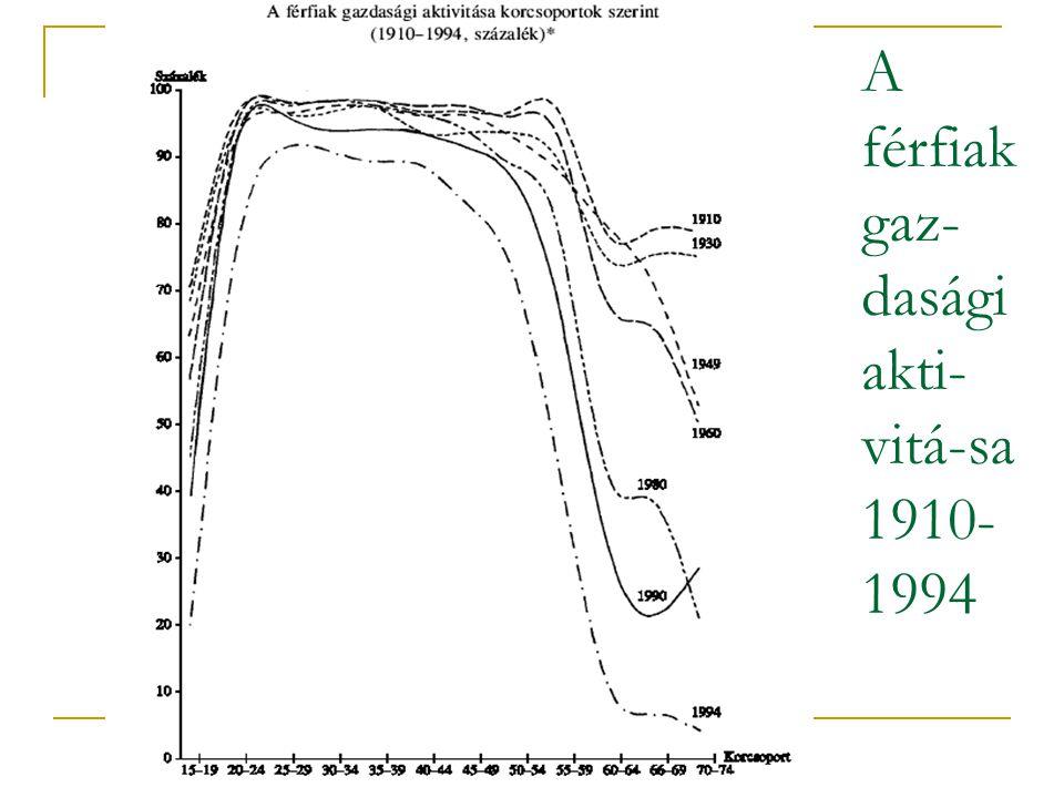 A férfiak gaz- dasági akti- vitá-sa 1910- 1994
