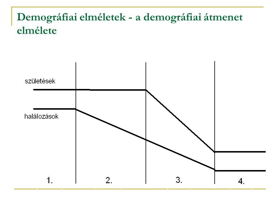 Demográfiai elméletek - a demográfiai átmenet elmélete