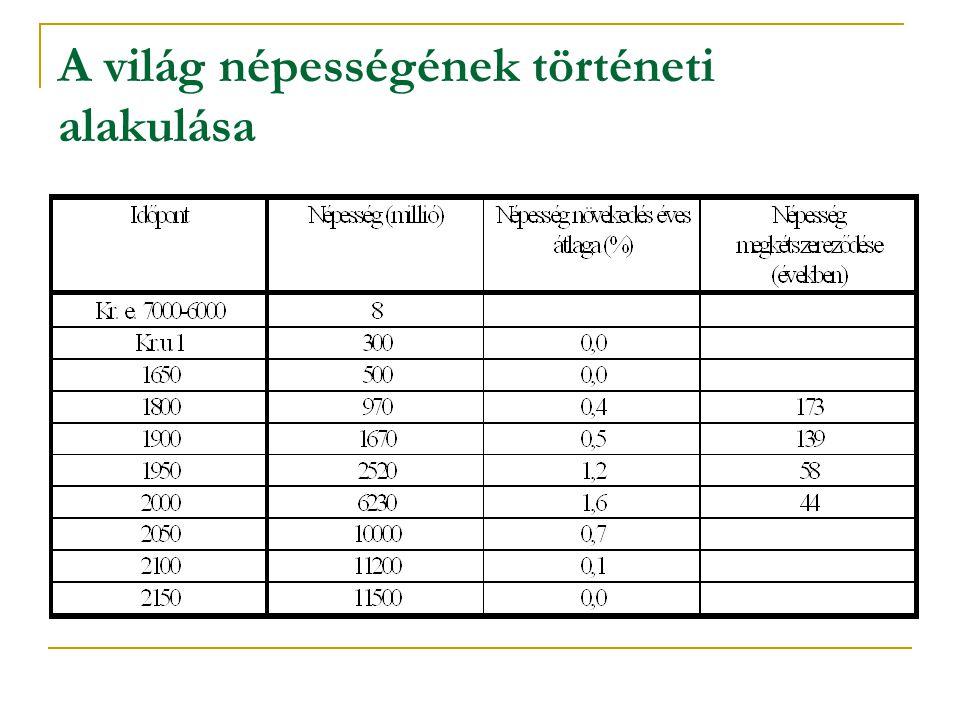 A magyar népesség iskolázttsága
