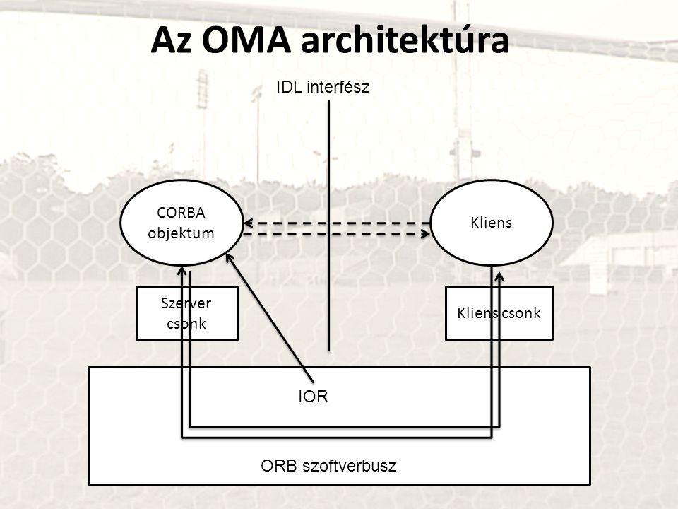 Az OMA architektúra Kliens Kliens csonk CORBA objektum Szerver csonk IDL interfész IOR ORB szoftverbusz