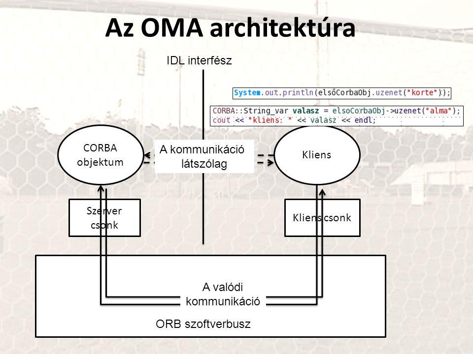 Az OMA architektúra Kliens Kliens csonk CORBA objektum Szerver csonk IDL interfész ORB szoftverbusz A kommunikáció látszólag A valódi kommunikáció