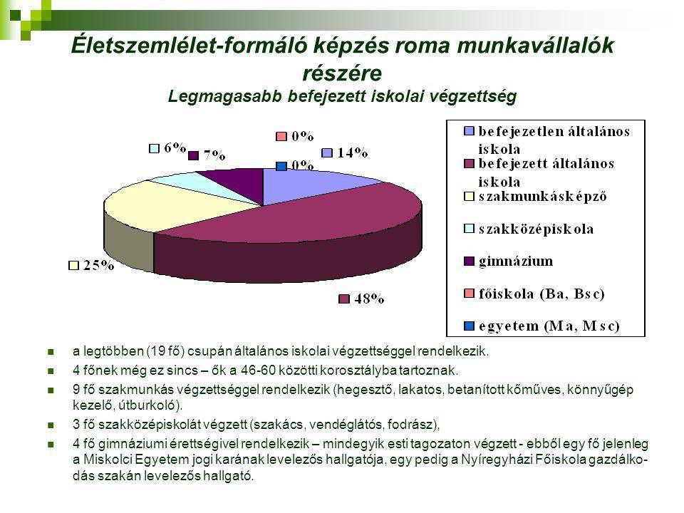 Életszemlélet-formáló képzés roma munkavállalók részére Legmagasabb befejezett iskolai végzettség a legtöbben (19 fő) csupán általános iskolai végzett