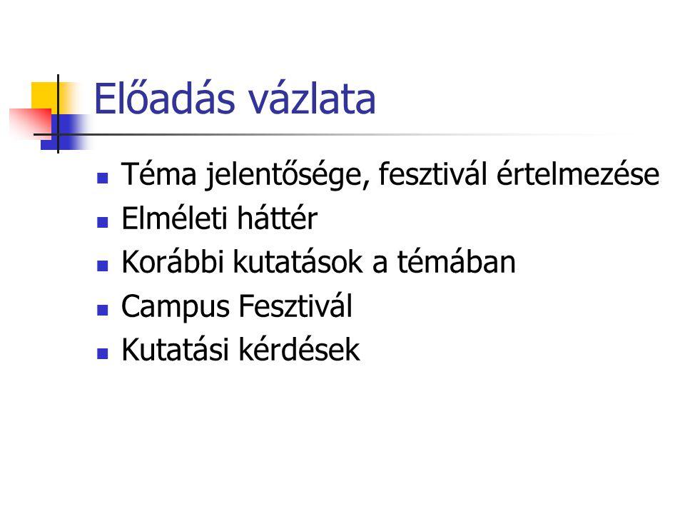 Debreceni Egyetem (Campus- lét kérdőív) Szoktál-e fesztiválokra menni?(db) Igen1454 Nem2812 Hiányzó adatok266 Összesen4532