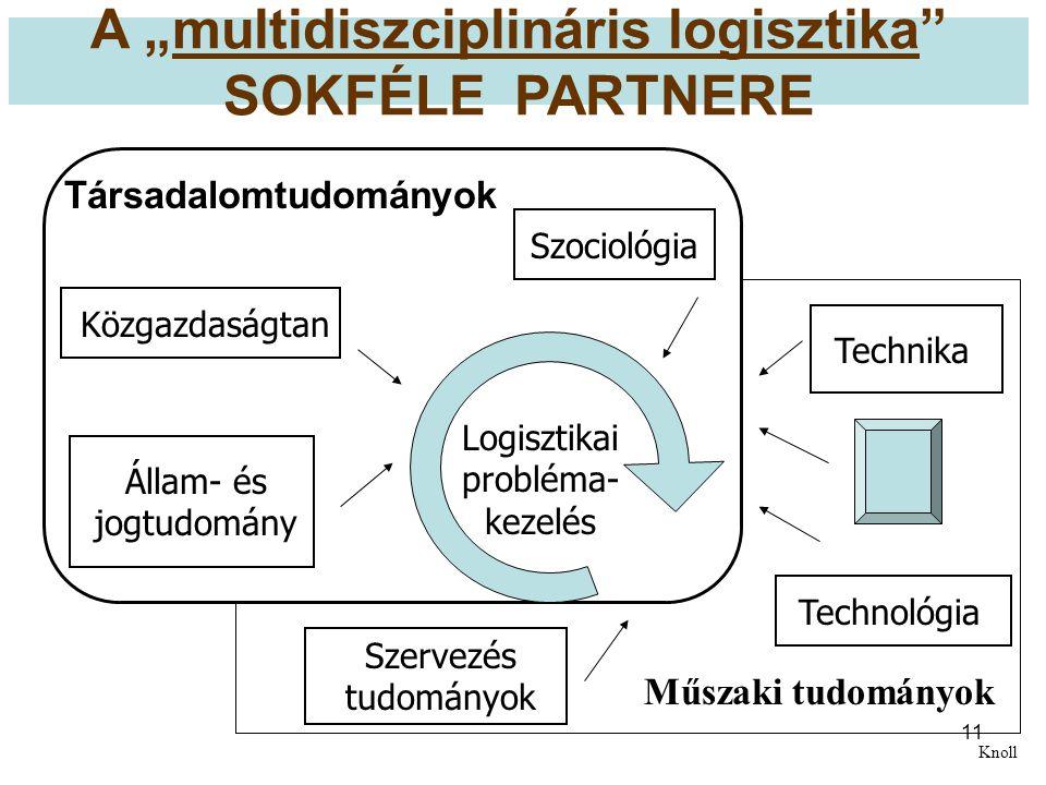 """11 A """"multidiszciplináris logisztika"""" SOKFÉLE PARTNERE Társadalomtudományok Logisztikai probléma- kezelés Műszaki tudományok SzociológiaKözgazdaságtan"""