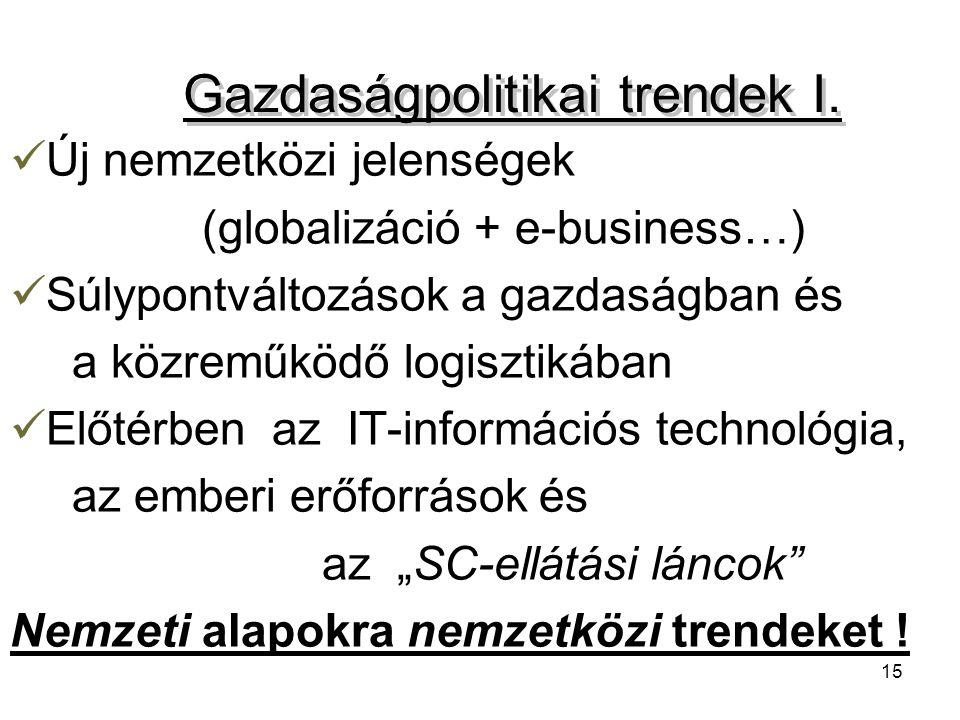 15 Gazdaságpolitikai trendek I. Új nemzetközi jelenségek (globalizáció + e-business…) Súlypontváltozások a gazdaságban és a közreműködő logisztikában