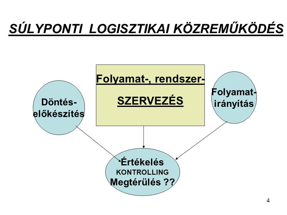 4 SÚLYPONTI LOGISZTIKAI KÖZREMŰKÖDÉS Döntés- előkészítés Folyamat-, rendszer- SZERVEZÉS Folyamat- irányítás Értékelés KONTROLLING Megtérülés ??