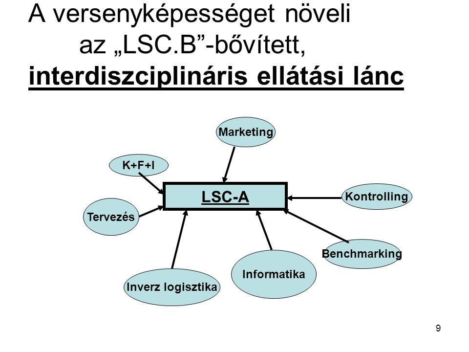 """10 Az """"interdiszciplináris elemek SZINERGIKUS(egyidejű) kapcsolatban is állhatnak: Például: Kontrolling Marketing Logisztika"""