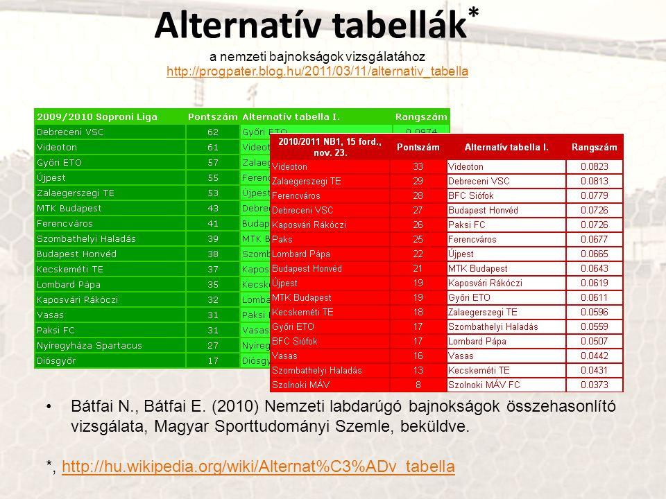Alternatív tabellák * a nemzeti bajnokságok vizsgálatához http://progpater.blog.hu/2011/03/11/alternativ_tabella http://progpater.blog.hu/2011/03/11/alternativ_tabella Bátfai N., Bátfai E.
