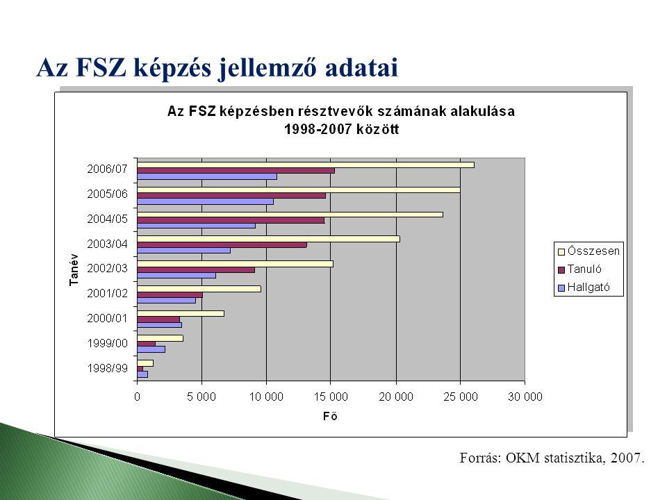 Forrás: OKM statisztika, 2007. Az FSZ képzés jellemző adatai