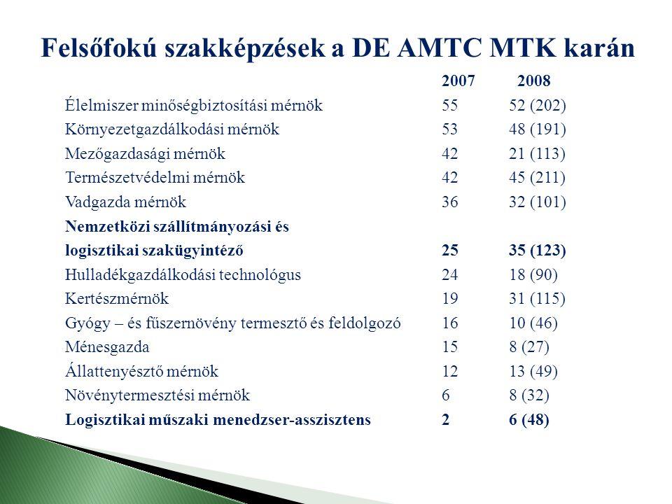 2007 2008 Élelmiszer minőségbiztosítási mérnök5552 (202) Környezetgazdálkodási mérnök5348 (191) Mezőgazdasági mérnök4221 (113) Természetvédelmi mérnök4245 (211) Vadgazda mérnök3632 (101) Nemzetközi szállítmányozási és logisztikai szakügyintéző2535 (123) Hulladékgazdálkodási technológus2418 (90) Kertészmérnök1931 (115) Gyógy – és fűszernövény termesztő és feldolgozó1610 (46) Ménesgazda158 (27) Állattenyésztő mérnök1213 (49) Növénytermesztési mérnök68 (32) Logisztikai műszaki menedzser-asszisztens26 (48) Felsőfokú szakképzések a DE AMTC MTK karán