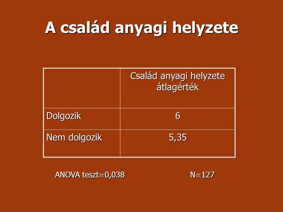 A család anyagi helyzete Család anyagi helyzete átlagérték Dolgozik 6 Nem dolgozik 5,35 ANOVA teszt=0,038 N=127