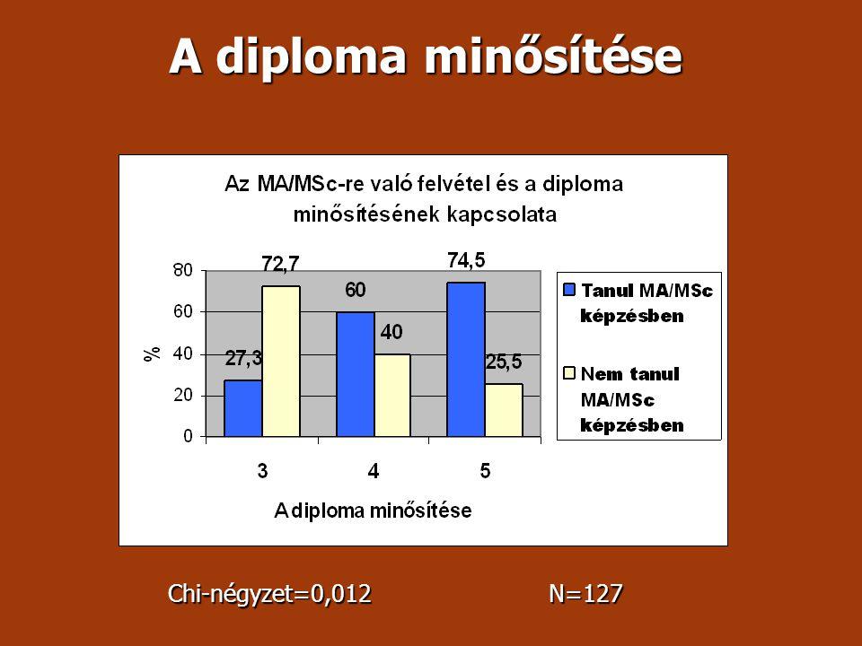 A diploma minősítése Chi-négyzet=0,012 N=127