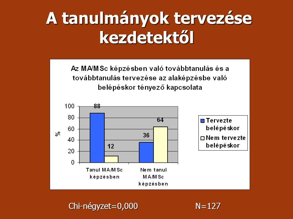 A tanulmányok tervezése kezdetektől A tanulmányok tervezése kezdetektől Chi-négyzet=0,000 N=127