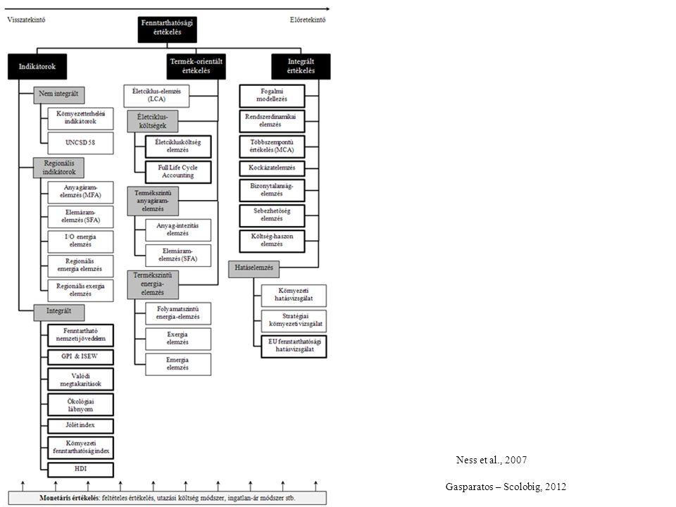 A fenntarthatósági értékelés lépései 1.