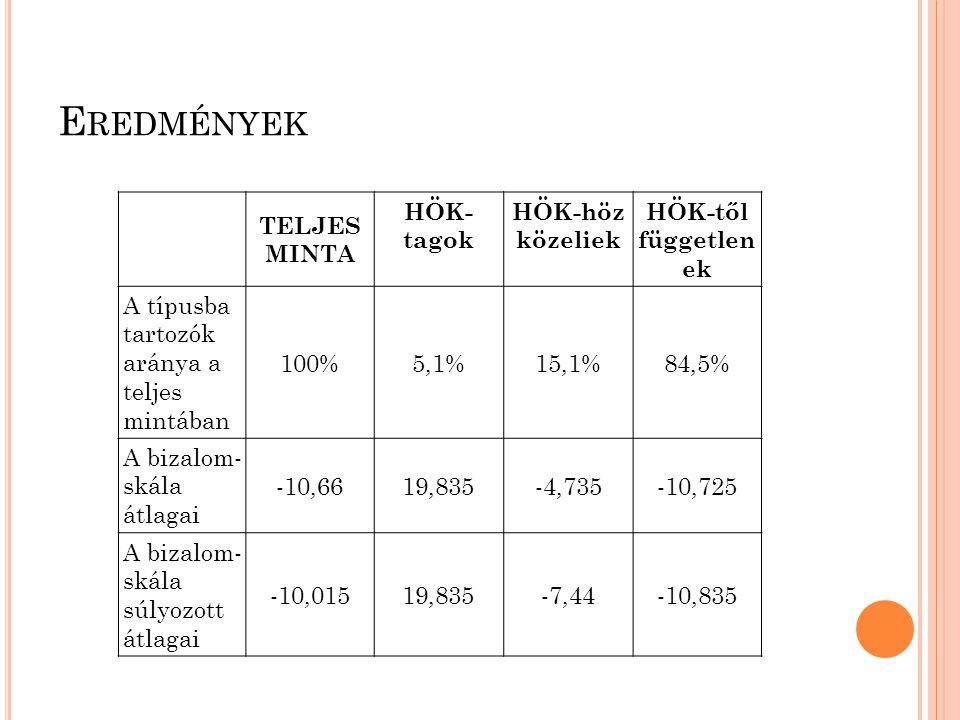 E REDMÉNYEK TELJES MINTA HÖK- tagok HÖK-höz közeliek HÖK-től független ek A típusba tartozók aránya a teljes mintában 100%5,1%15,1%84,5% A bizalom- skála átlagai -10,6619,835-4,735-10,725 A bizalom- skála súlyozott átlagai -10,01519,835-7,44-10,835