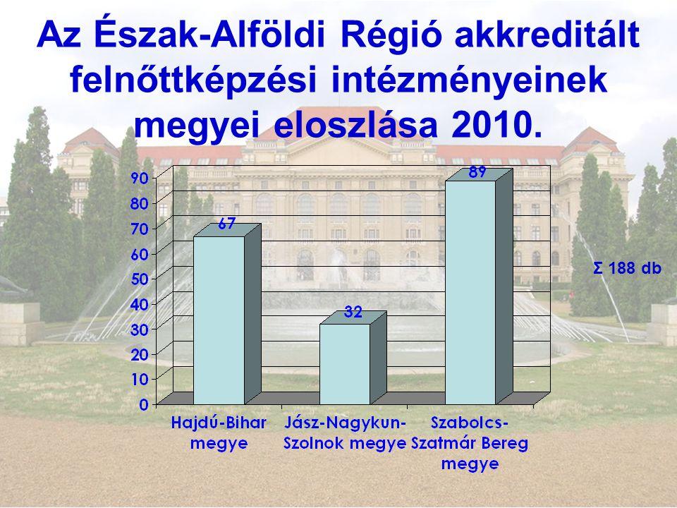 Az Észak-Alföldi Régió akkreditált felnőttképzési intézményeinek megyei eloszlása 2010. Σ 188 db