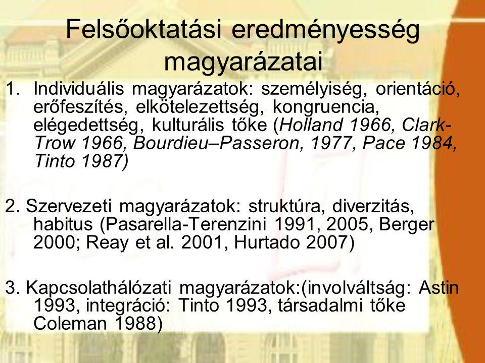 Felsőoktatási eredményesség magyarázatai 1.Individuális magyarázatok: személyiség, orientáció, erőfeszítés, elkötelezettség, kongruencia, elégedettség, kulturális tőke (Holland 1966, Clark- Trow 1966, Bourdieu–Passeron, 1977, Pace 1984, Tinto 1987) 2.