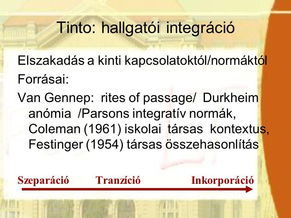 Tinto interaktív modellje Tanulmányi integráció formális: (tanórai tevékenység) informális (oktató-hallgató interakciók) Kockázata: bukás, rossz eredmény Társas integráció: formális (extrakurrikuláris tevékenység) informális (kortárs csoportok, centrális és marginális szubkultúrák) Kockázata: önkéntes lemorzsolódás