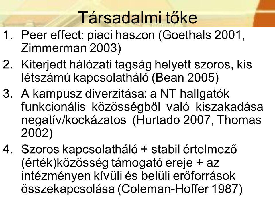 Társadalmi tőke 1.Peer effect: piaci haszon (Goethals 2001, Zimmerman 2003) 2.Kiterjedt hálózati tagság helyett szoros, kis létszámú kapcsolatháló (Bean 2005) 3.A kampusz diverzitása: a NT hallgatók funkcionális közösségből való kiszakadása negatív/kockázatos (Hurtado 2007, Thomas 2002) 4.Szoros kapcsolatháló + stabil értelmező (érték)közösség támogató ereje + az intézményen kívüli és belüli erőforrások összekapcsolása (Coleman-Hoffer 1987)
