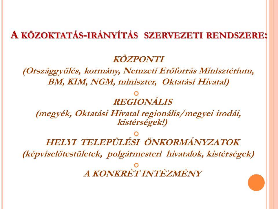 A KÖZOKTATÁS - IRÁNYÍTÁS SZERVEZETI RENDSZERE : KÖZPONTI (Országgyűlés, kormány, Nemzeti Erőforrás Minisztérium, BM, KIM, NGM, miniszter, Oktatási Hivatal) REGIONÁLIS (megyék, Oktatási Hivatal regionális/megyei irodái, kistérségek!) HELYI TELEPÜLÉSI ÖNKORMÁNYZATOK (képviselőtestületek, polgármesteri hivatalok, kistérségek) A KONKRÉT INTÉZMÉNY
