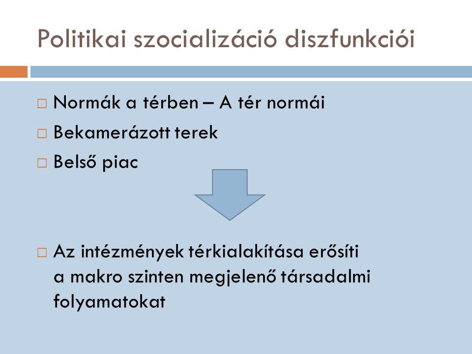 Politikai szocializáció diszfunkciói  Normák a térben – A tér normái  Bekamerázott terek  Belső piac  Az intézmények térkialakítása erősíti a makro szinten megjelenő társadalmi folyamatokat
