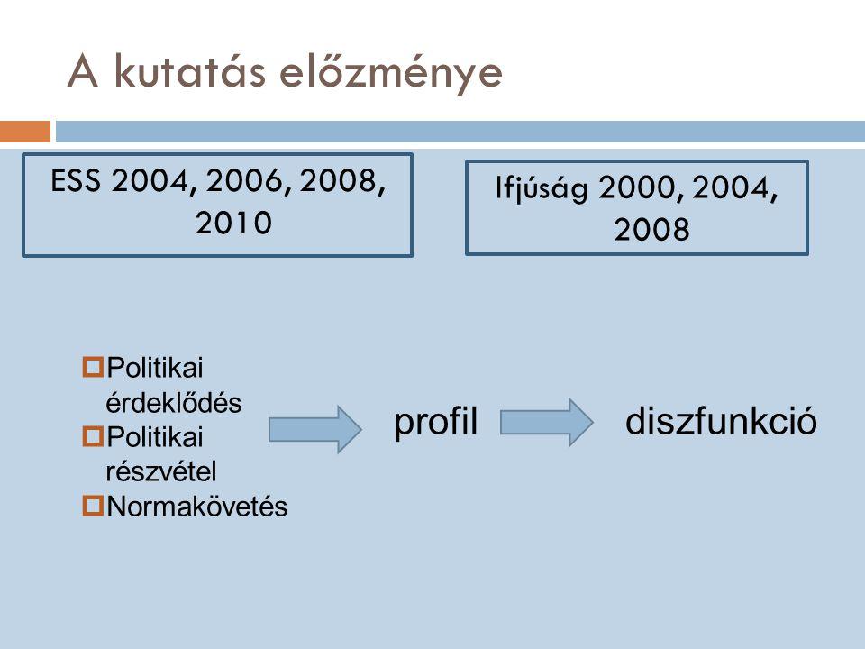 A kutatás előzménye ESS 2004, 2006, 2008, 2010 Ifjúság 2000, 2004, 2008  Politikai érdeklődés  Politikai részvétel  Normakövetés profildiszfunkció