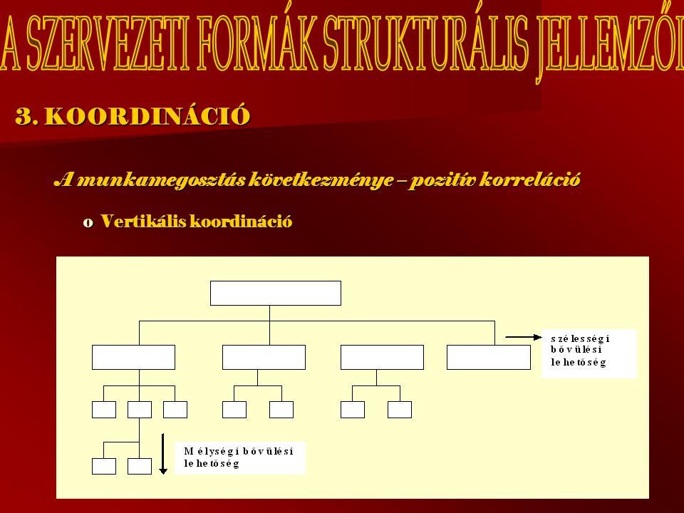 3. KOORDINÁCIÓ A munkamegosztás következménye – pozitív korreláció oVoVoVoVertikális koordináció