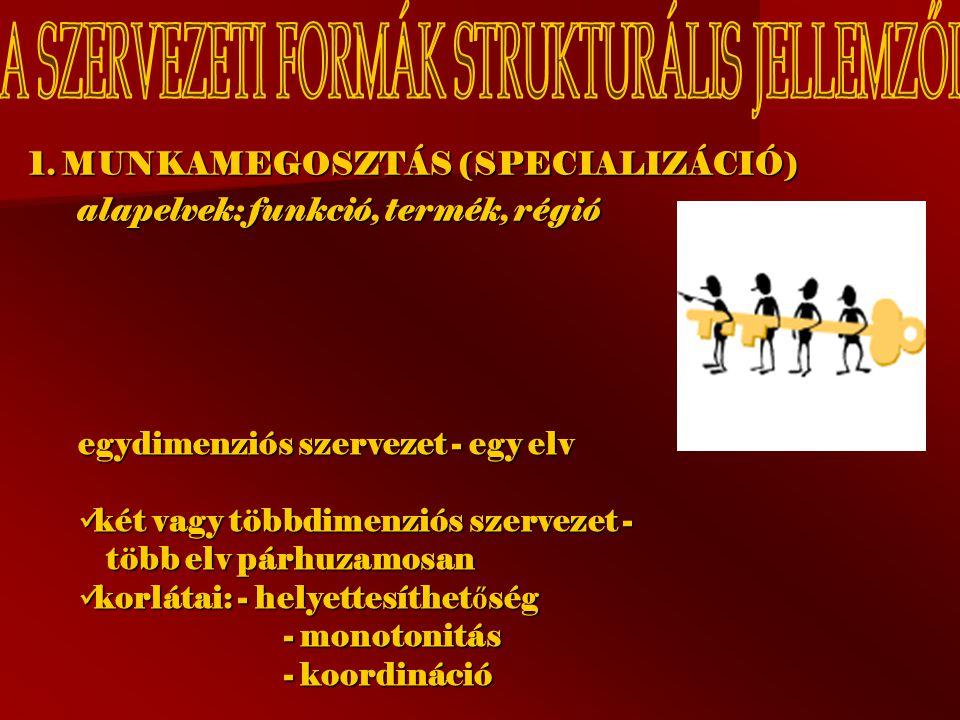1. MUNKAMEGOSZTÁS (SPECIALIZÁCIÓ) alapelvek: funkció, termék, régió egydimenziós szervezet - egy elv két vagy többdimenziós szervezet - több elv párhu