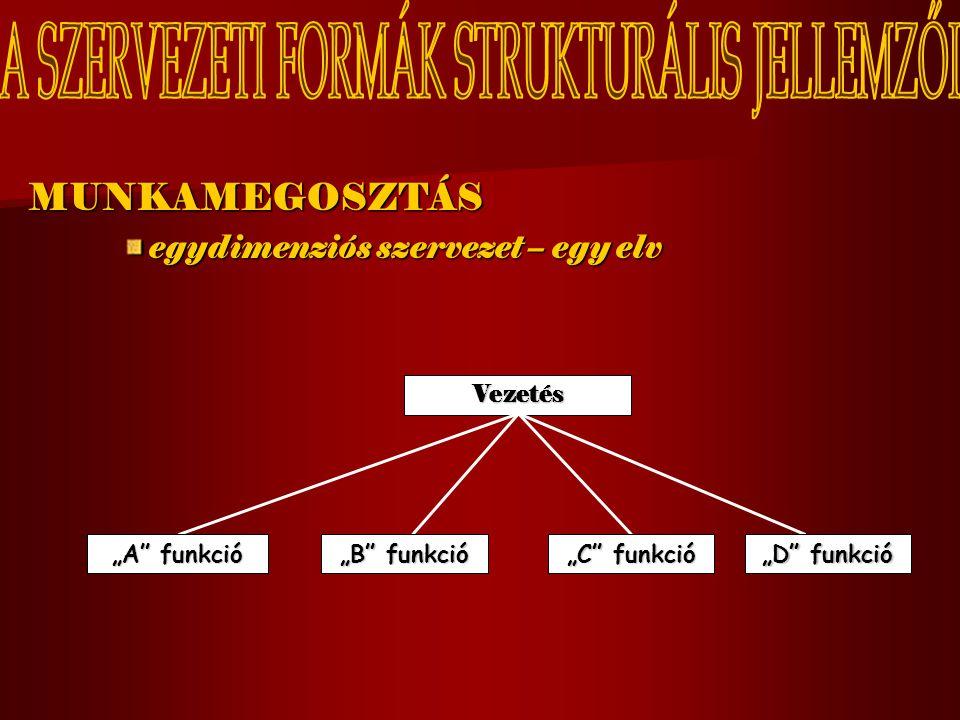 """MUNKAMEGOSZTÁS egydimenziós szervezet – egy elv Vezetés """"A"""" funkció """"B"""" funkció """"C"""" funkció """"D"""" funkció"""