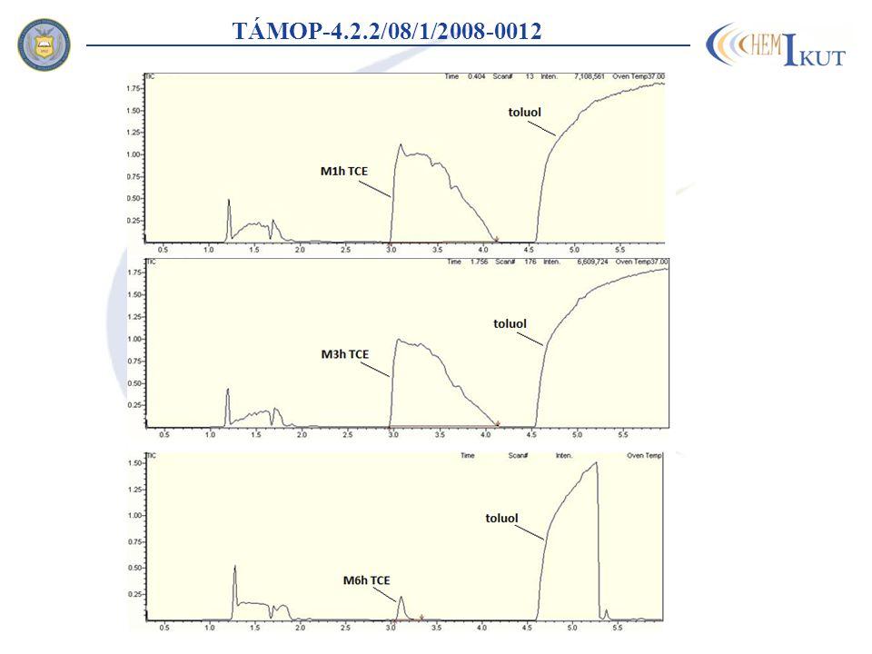 TÁMOP-4.2.2/08/1/2008-0012