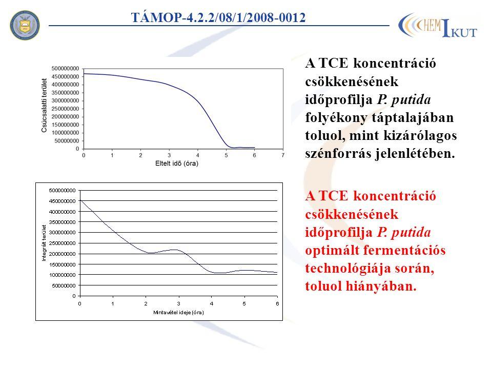 A TCE koncentráció csökkenésének időprofilja P. putida folyékony táptalajában toluol, mint kizárólagos szénforrás jelenlétében. A TCE koncentráció csö