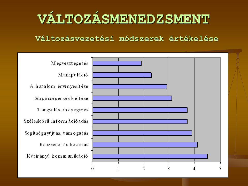VÁLTOZÁSMENEDZSMENT Változásvezetési módszerek értékelése