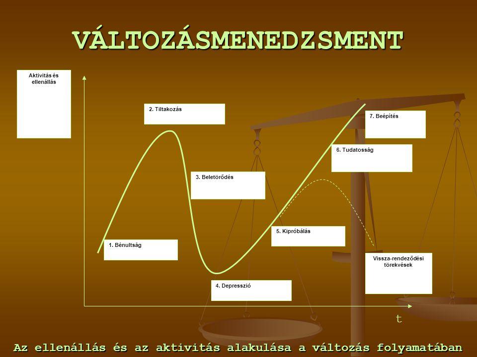 VÁLTOZÁSMENEDZSMENT t Az ellenállás és az aktivitás alakulása a változás folyamatában Aktivitás és ellenállás 1. Bénultság 2. Tiltakozás 3. Beletörődé
