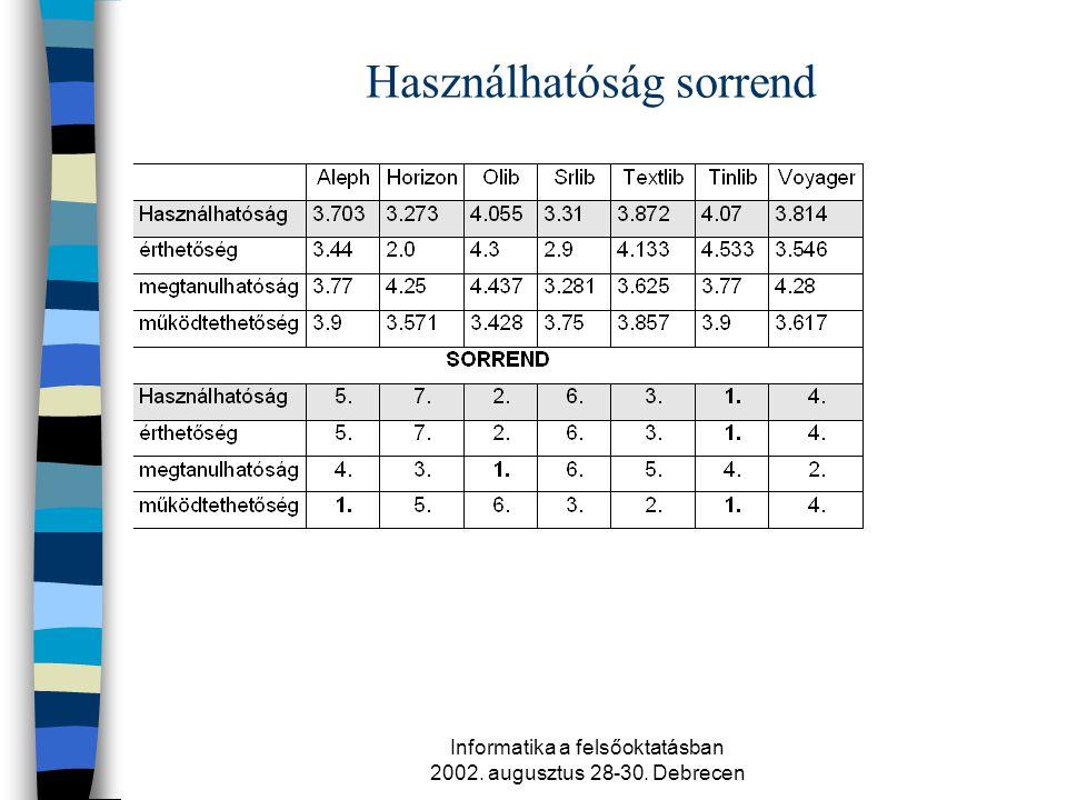 Informatika a felsőoktatásban 2002. augusztus 28-30. Debrecen Használhatóság sorrend