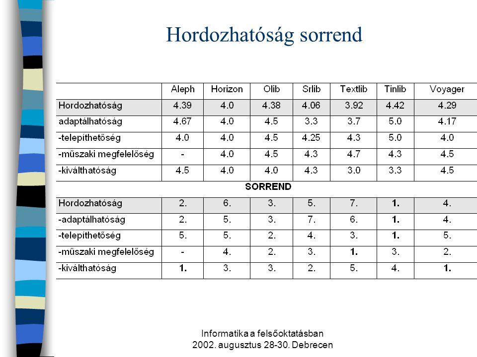 Informatika a felsőoktatásban 2002. augusztus 28-30. Debrecen Hordozhatóság sorrend