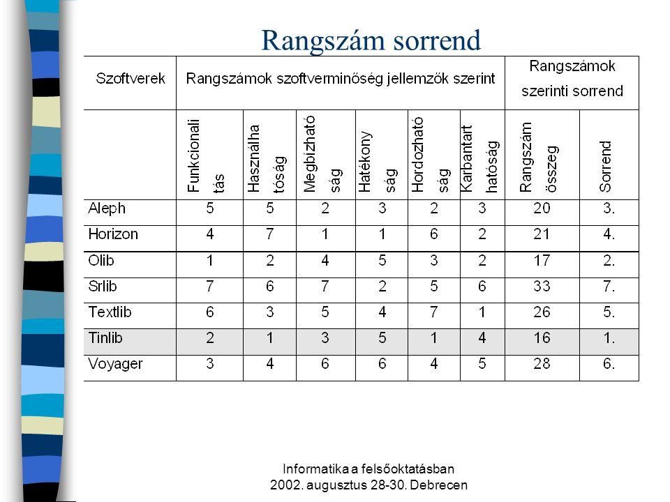 Informatika a felsőoktatásban 2002. augusztus 28-30. Debrecen Rangszám sorrend