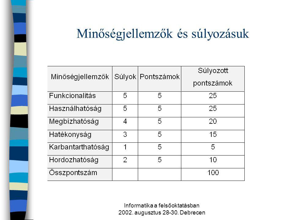 Informatika a felsőoktatásban 2002. augusztus 28-30. Debrecen Minőségjellemzők és súlyozásuk