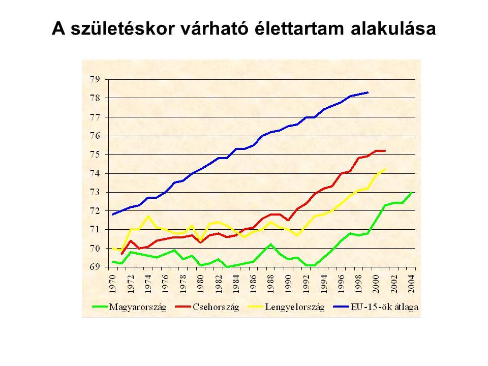 A születéskor várható élettartam alakulása