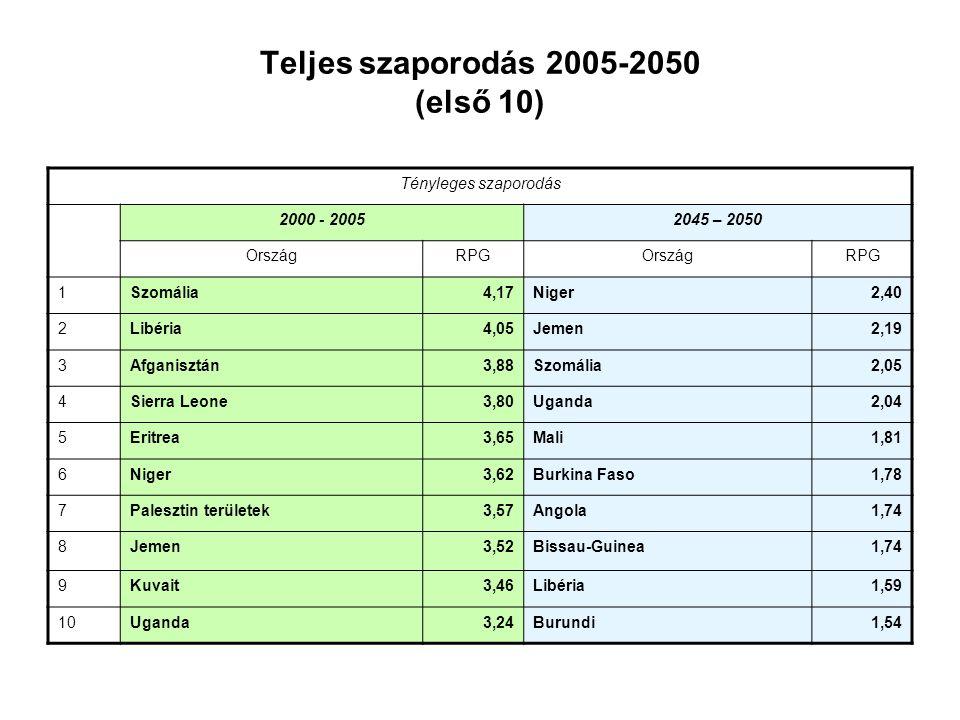 Teljes szaporodás 2005-2050 (első 10) Tényleges szaporodás 2000 - 20052045 – 2050 OrszágRPGOrszágRPG 1Szomália4,17Niger2,40 2Libéria4,05Jemen2,19 3Afg