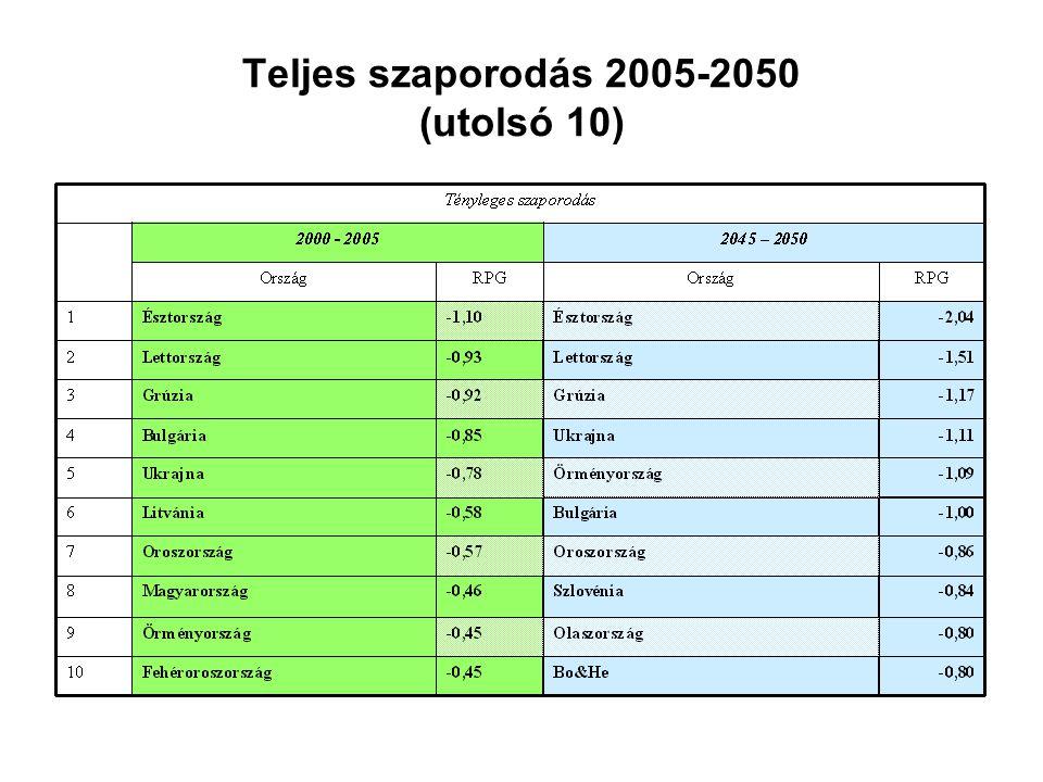 Teljes szaporodás 2005-2050 (utolsó 10)